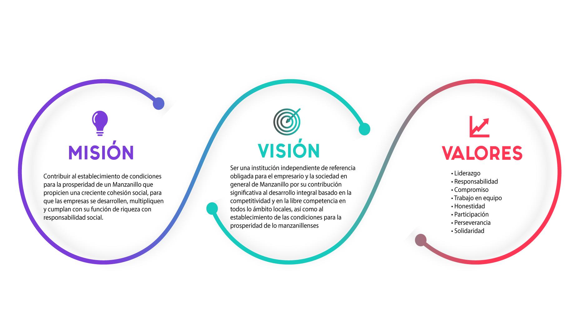 Coparmex manzanillo misión vision valores
